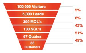 KPIs là gì? KPIs mẫu cho marketing