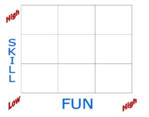 Kỹ năng quản lý thời gian với skill - fun matrix